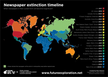 Newspaper Extinction timeline